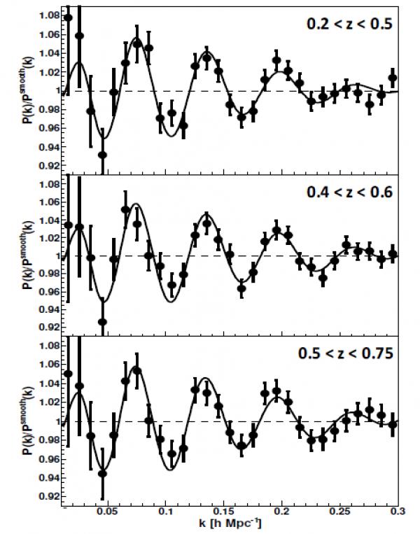 Lorsque les neutrinos rencontrent les « oscillations acoustiques baryoniques »…