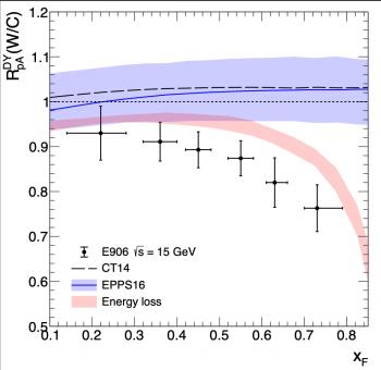 Mise en évidence des effets de perte d'énergie dans les collisions hadroniques