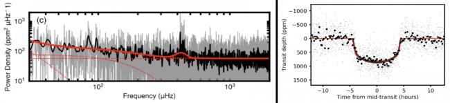 Synergie entre astérosismologie et transit planétaire