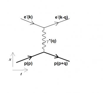 Electron-proton interaction: does the proton see double?