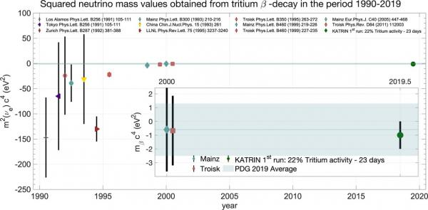 KATRIN contraint la masse du neutrino par méthode cinématique