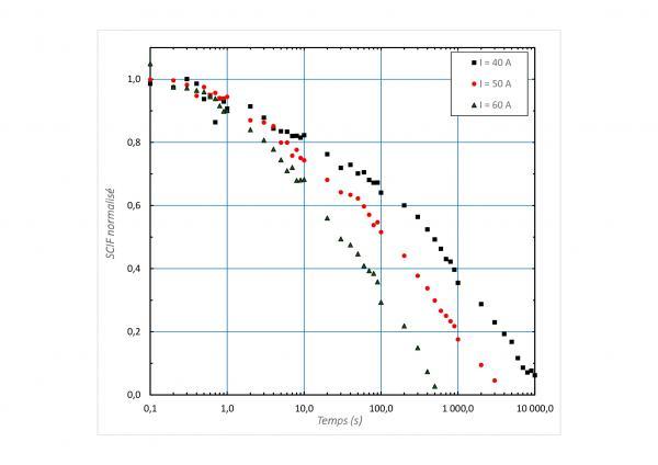 R&D ON HIGH-TEMPERATURE SUPERCONDUCTORS