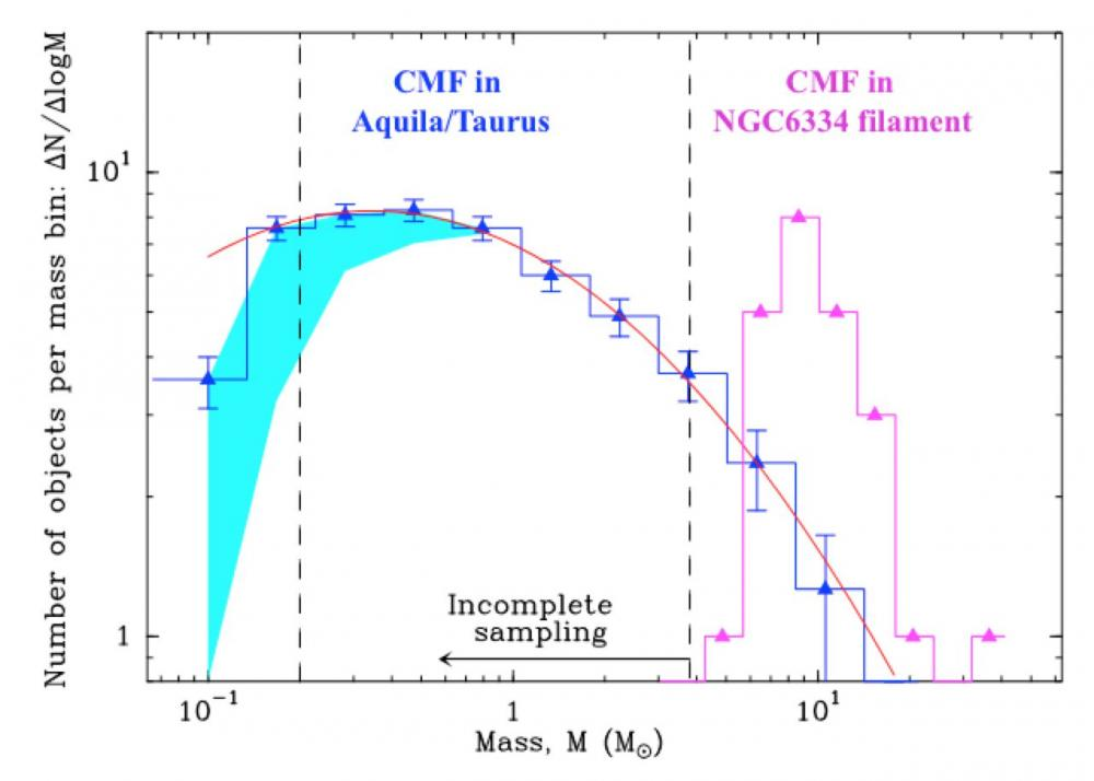 New clues about the origin of stellar masses