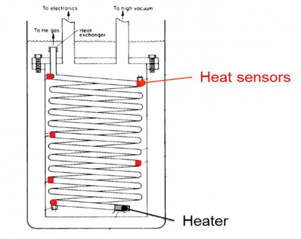 Numerical modeling of heat transfer in superfluid helium