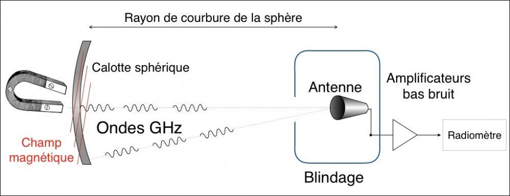 G-LEAD ou comment trouver la matière noire dans son laboratoire sous forme d'onde radio