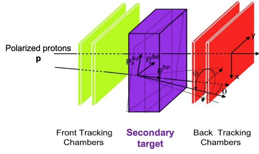 Mesurer la polarisation des protons et neutrons au-delà des limites