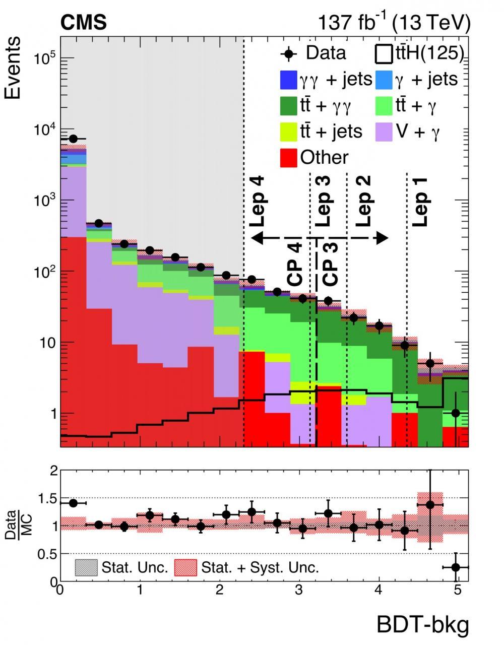 Mesures des propriétés du Boson de Higgs au top!