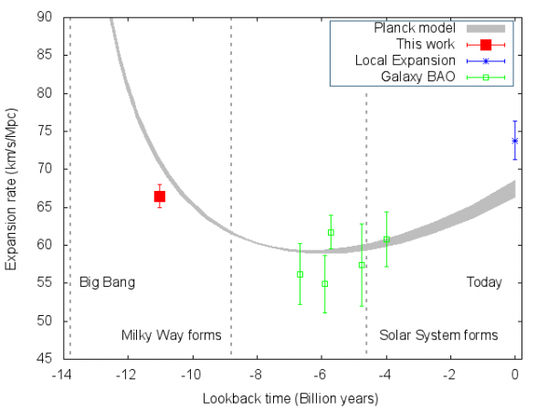 Astronomers at the Sloan Digital Sky Survey make the most accurate measurement to date of the rate of expansion of the universe