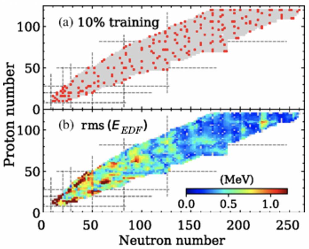 Des réseaux de neurones pour simuler le comportement des noyaux