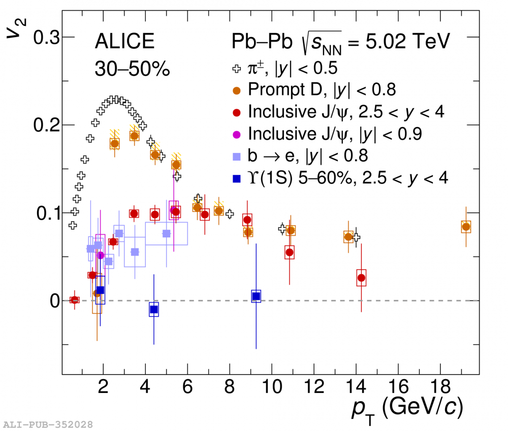 CERN's ALICE collaboration reports new results on a charming messenger of quarks and gluon plasma