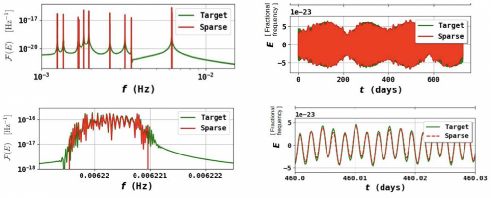 In search of gravitational wave signatures
