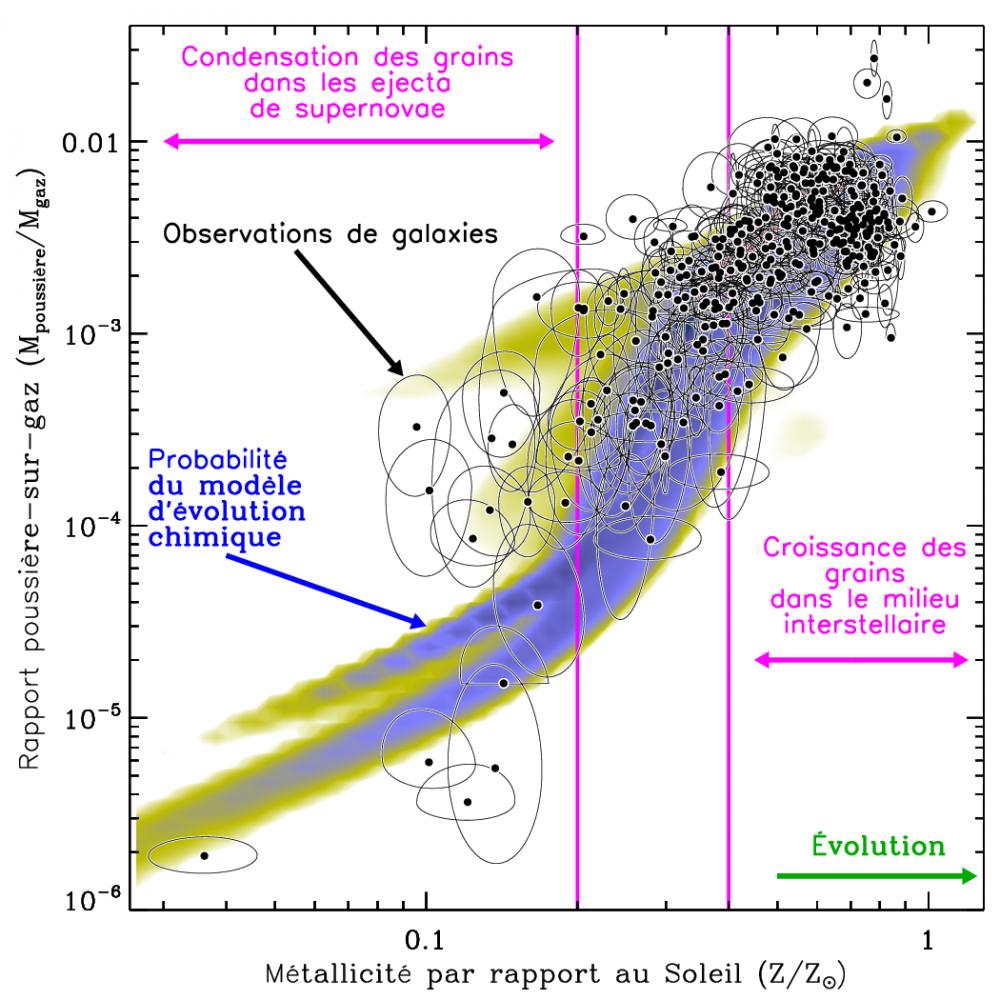 Les grains se forment bien dans le milieu interstellaire... sauf dans les galaxies les plus jeunes