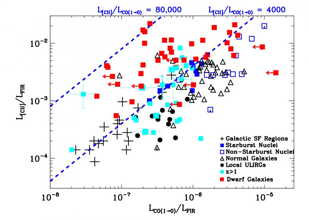 La découverte de grands réservoirs de gaz moléculaire dans les galaxies de faible métallicité explique leur surprenante activité de formation d'étoiles