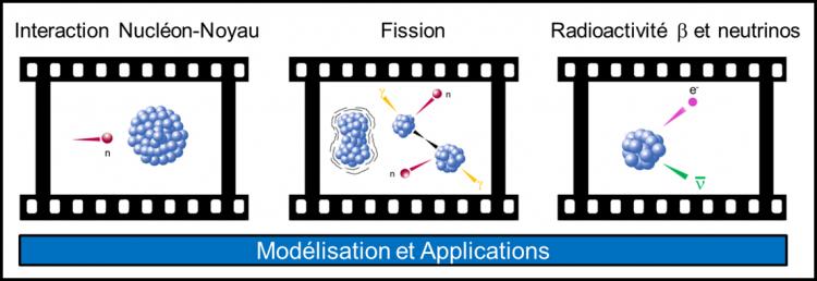 Laboratoire d'études et d'applications des réactions nucléaires (LEARN)