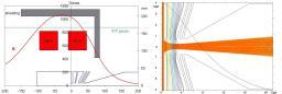 Dynamique des faisceaux de particules