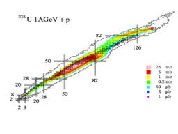 Plus de 1000 isotopes mesurés d'un seul coup dans la spallation de  l'uranium 238