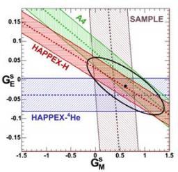 Jusqu�o� le proton est-il �trange ?