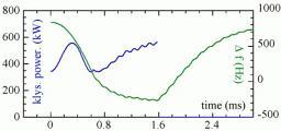 Instrumentation for particle accelerators