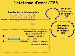 Le CEA s'associe à l'effort international sur le collisionneur Clic