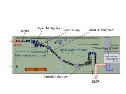 S3: Super Separator Spectrometer