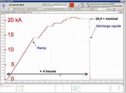 Conçu à l'Irfu, le plus grand aimant supraconducteur au monde vient d'être mis en service au Cern : Atlas détecte ses premiers muons