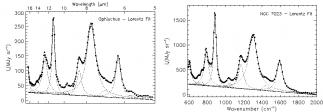 La forme des motifs spectraux des poussières interstellaires dans l'infrarouge moyen