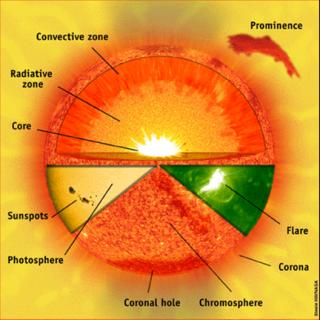 fig 1 : Vision complète du Soleil accessible grâce au satellite SoHO du coeur nucléaire à la couronne