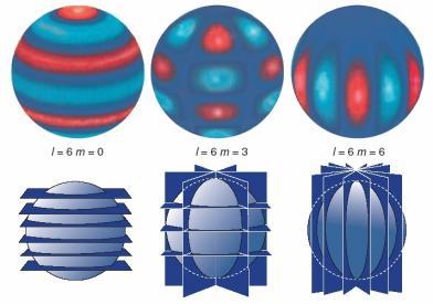Les mesures sismiques solaires