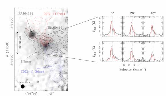L'effondrement et la rotation des proto-étoiles