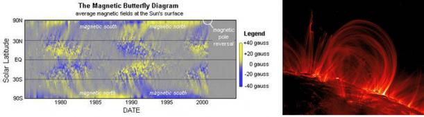 Simulations MagnétoHydrodynamiques du Soleil