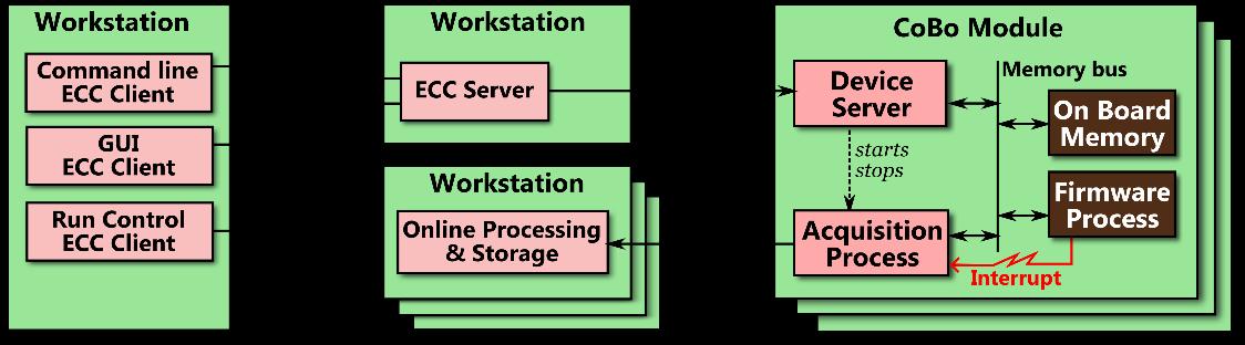 Laboratoire d 39 ing nierie logicielle pour les applications for Architecture logicielle exemple